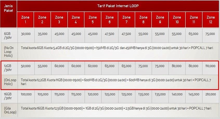 cara paket internet loop